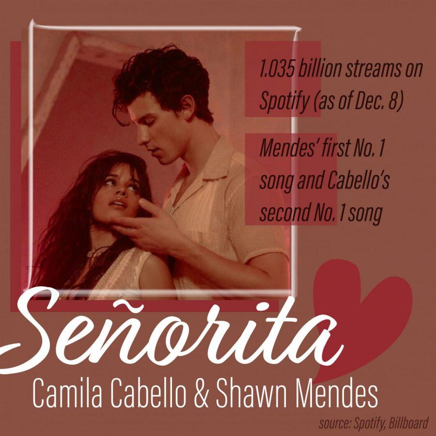 music 2019 - senorita final
