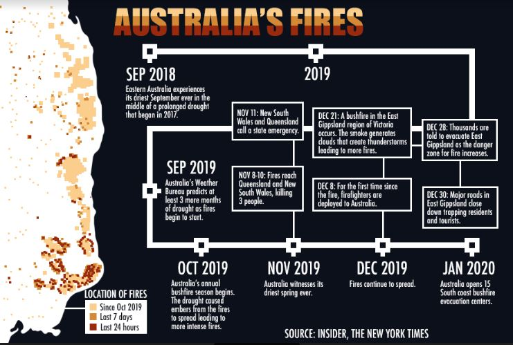 As a result of extreme heat, drought and high winds, fires have raged throughout Australia since September 2018. The crisis has led to the destruction of homes, habitats and lives.