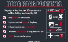 Hong Kong protests causing tension worldwide