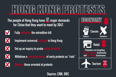 Hong Kong protests causing tension worldwide