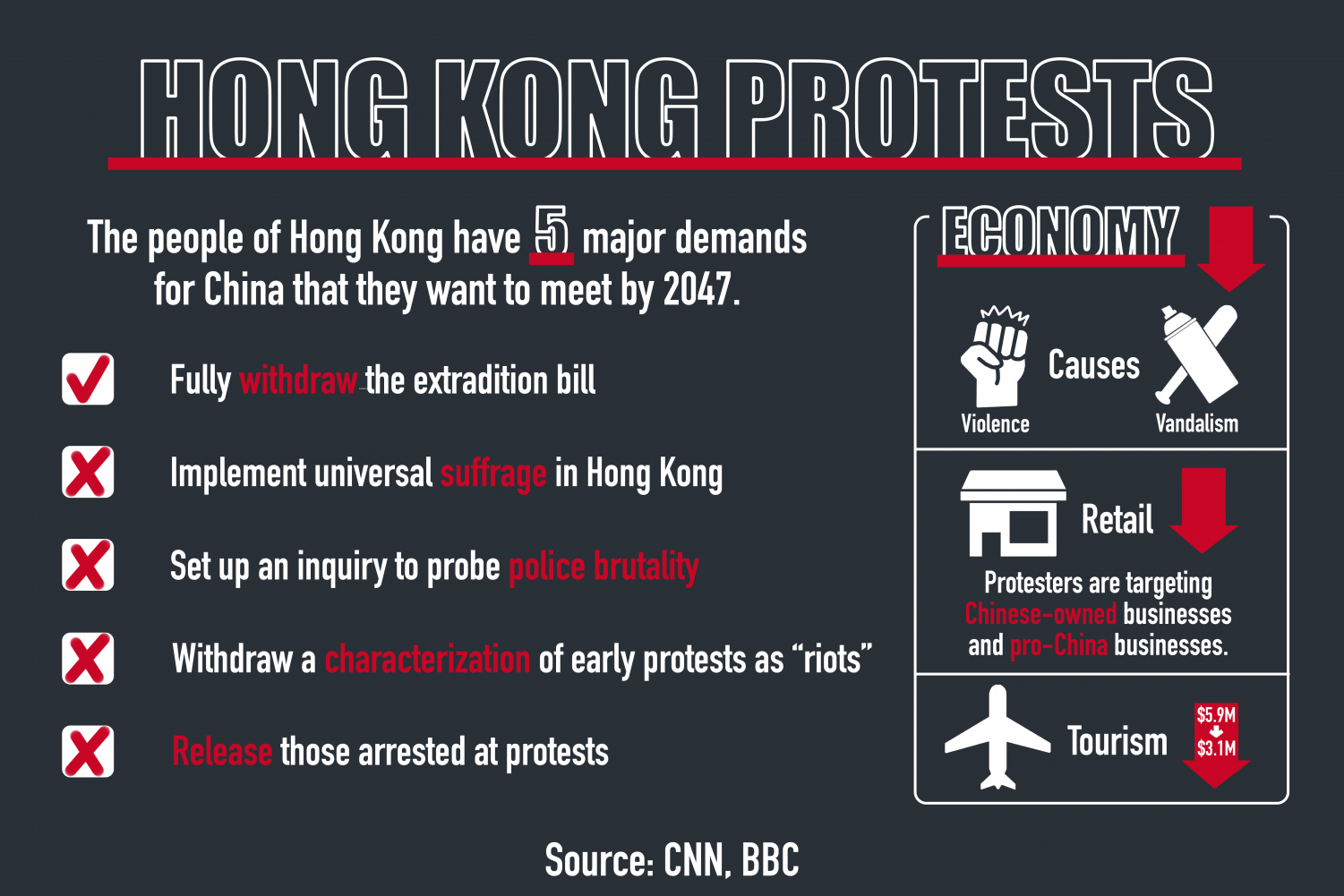 Protests against the Chinese government are currently in action in Hong Kong. They initially began as a result of the extradition bill which has since been withdrawn. Violence as a result of the protests led to a decline in the economy of Hong Kong.