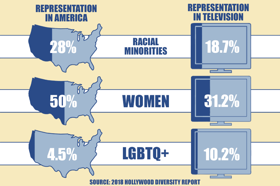 In today's time, women and racial minorities are underrepresented on TV, while the LQBTQ+ community is overrepresented. Sidekick Staff Writer Anjali Krishna believes in order to change negative stereotypes about these groups, they must be accurately represented in TV.