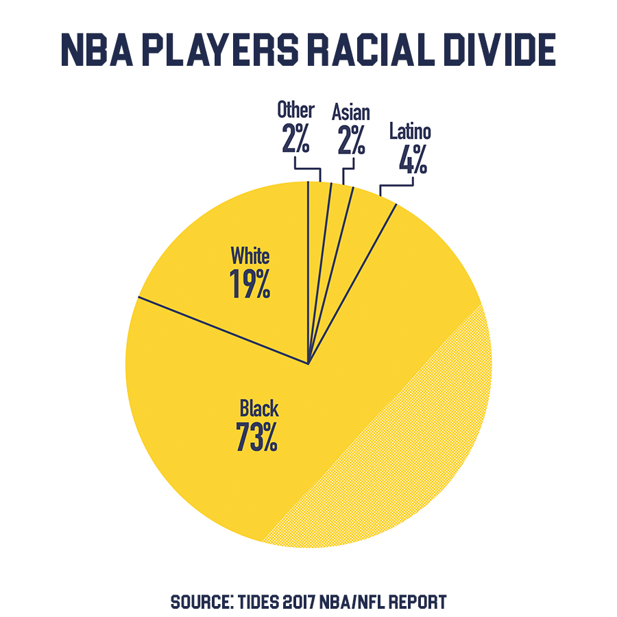 While basketball originated as a white-dominated sport, the NBA currently consists majority of black players. According to Tides 2017 NBA Report, the diversity of the organization has increased over the years.