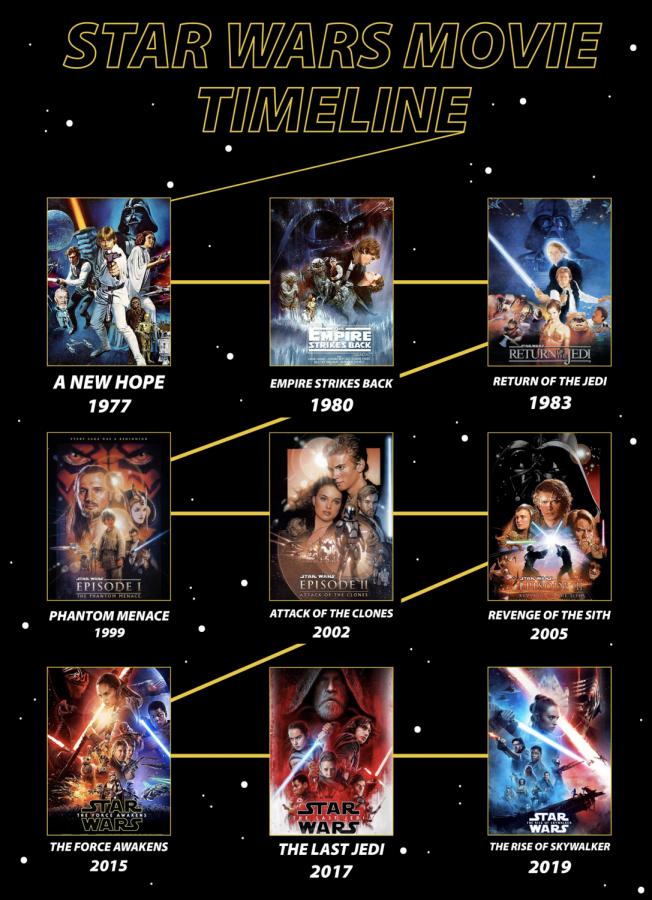The final Star Wars movie, Rise of Skywalker, released on Dec. 19, 2019. The Star Wars franchise began in  1977.