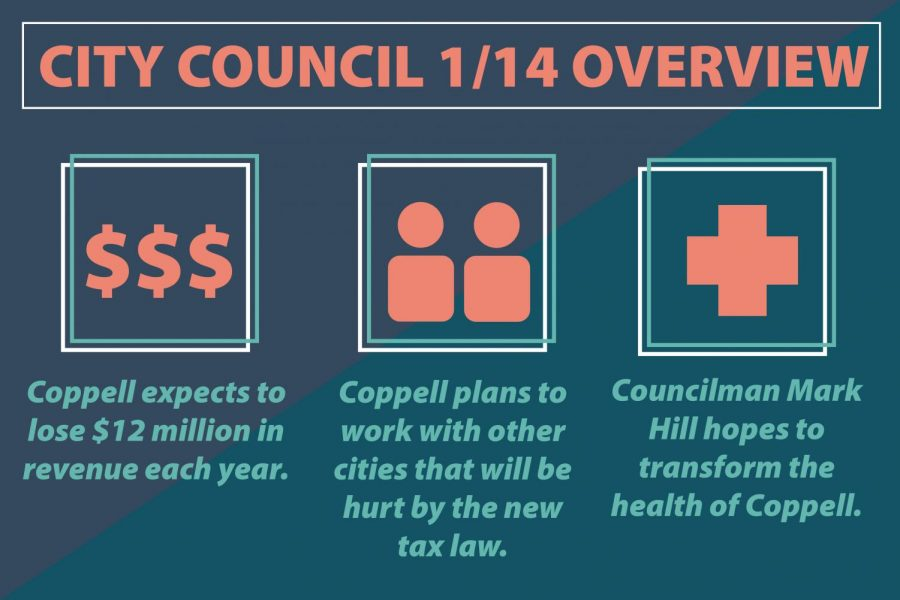 Coppell plans to hold capital purchases as it plans for its yearly revenue to decrease by 16 percent. The city will lose $12 million in business tax revenue due to new state tax laws taking effect in April.