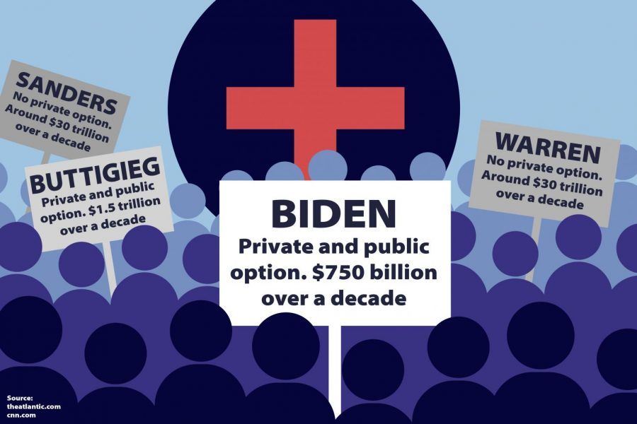 Former Vice President and Democratic presidential-hopeful Joe Biden proposes a hybrid of private and public health care costing $750 billion over a decade. The Sidekick staff writer Nicolas Reyes endorses Biden's health care plan for the upcoming primary election.