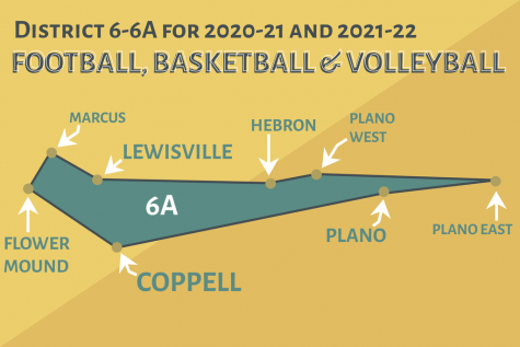 On Monday, the University Interscholastic League (UIL) announced its athletic district realignments for 2020-21 and 2021-22. Coppell has placed in District 6-6A with Flower Mound, Flower Mound Marcus,  Hebron, Lewisville, Plano West, Plano East and Plano.