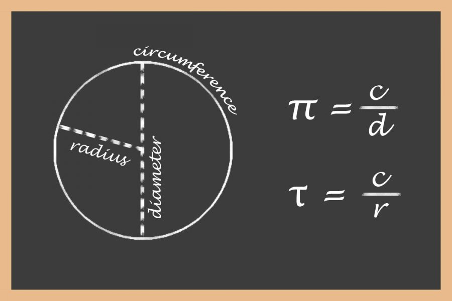 Pi is a circle constant defined as the ratio of the circumference to the diameter. The Sidekick writer Angela Yuan thinks tau, the ratio of the circumference to the radius, should be used in mathematics instead.