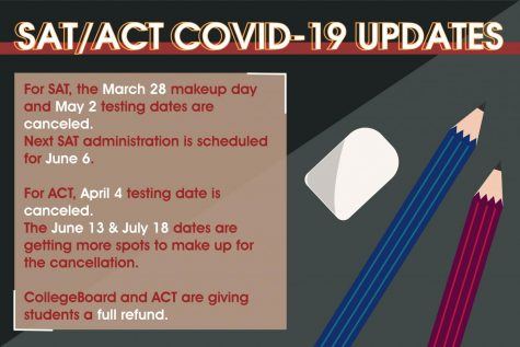 CollegeBoard and ACT have canceled national March and April testing dates to June and July because of COVID-19 (Coronavirus). Both organizations will offer students full refunds for the next testing they sign up for.