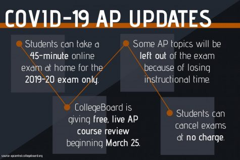 College Board to implement home testing for AP exams
