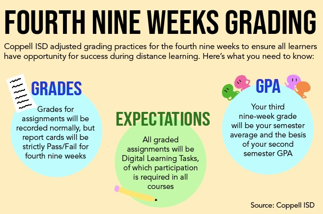 Coppell ISD changed grading practices for the fourth nine weeks to reflect either a passing or failing grade in a class, as opposed to numerical grades. This is one of many district-wide changes that have come about due to school closure and COVID-19. Graphic by Anthony Cesario