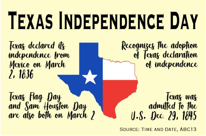 Today+is+Texas+Independence+Day.+Teachers+and+students+discuss+the+importance+of+Texas+Independence+Day+to+them+and+their+way+of+commemoration.