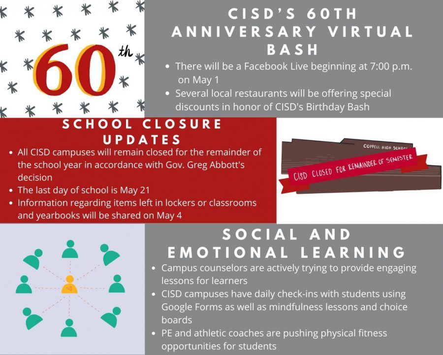 On Monday, the Coppell ISD Board of Trustees discussed the upcoming virtual Birthday Bash for CISD's 60th anniversary as well as various school closure updates due to COVID-19. All CISD schools are set to remain closed for the remainder of the school year.