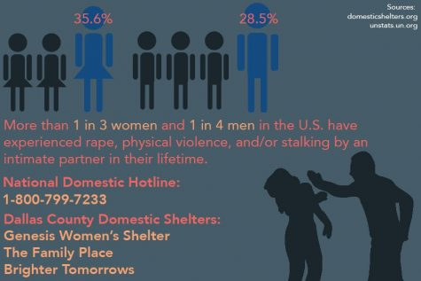 Given the current Dallas County shelter-in-place order, many domestic abuse hotlines have seen a fluctuation in the number of calls. With this order, many people are forced to stay at home with their abuser, making for a difficult living situation.