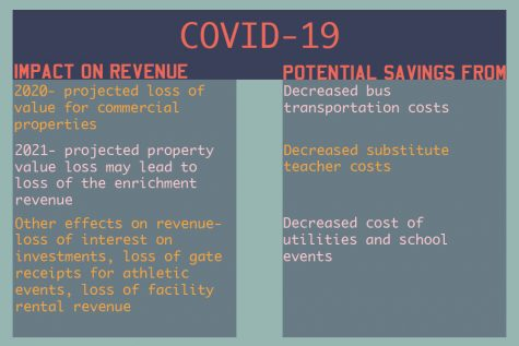 On Monday the Coppell ISD Board of Trustees discussed issues regarding revenue and savings due to COVID-19.  This meeting was held virtually due to Dallas County's Shelter-at-home order.