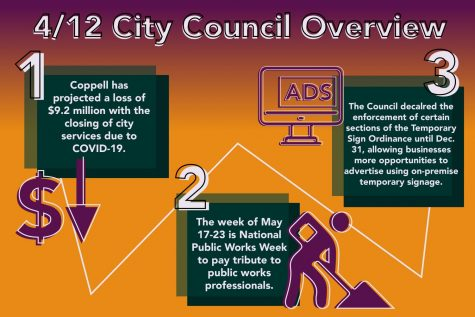The Coppell City Council had its first virtual meeting on May 12, addressing a host of issues relating to COVID-19. Among these were a declaration of May 17-23 as National Public Works Week, an analysis of the revenue lost with the closing of city services and a moratorium on the temporary sign ordinance.