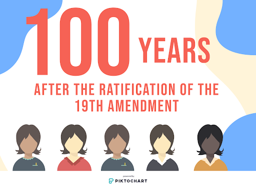 Graphic by Trisha Atluri  100 years ago, the 19th Amendment was ratified in the United States, giving women the right to vote. Today, Coppell High School seniors who are planning on voting in the presidential election share what it feels like to have a secure right to vote, which they would not have had a century ago.