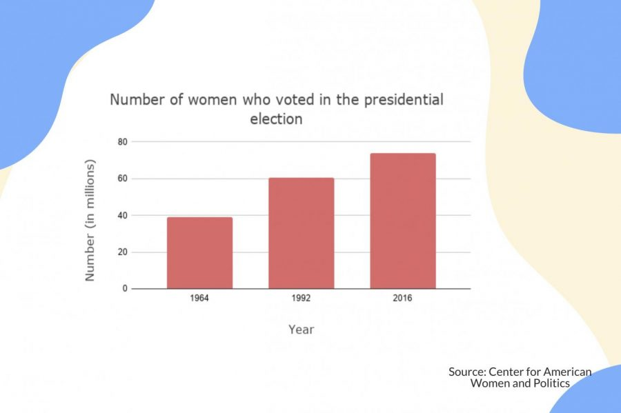 Graphic by Trisha Atluri Throughout the last 50 years, the number of voting women has steadily increased. Women were guaranteed the right to vote in 1920 with the ratification of the 19th Amendment.