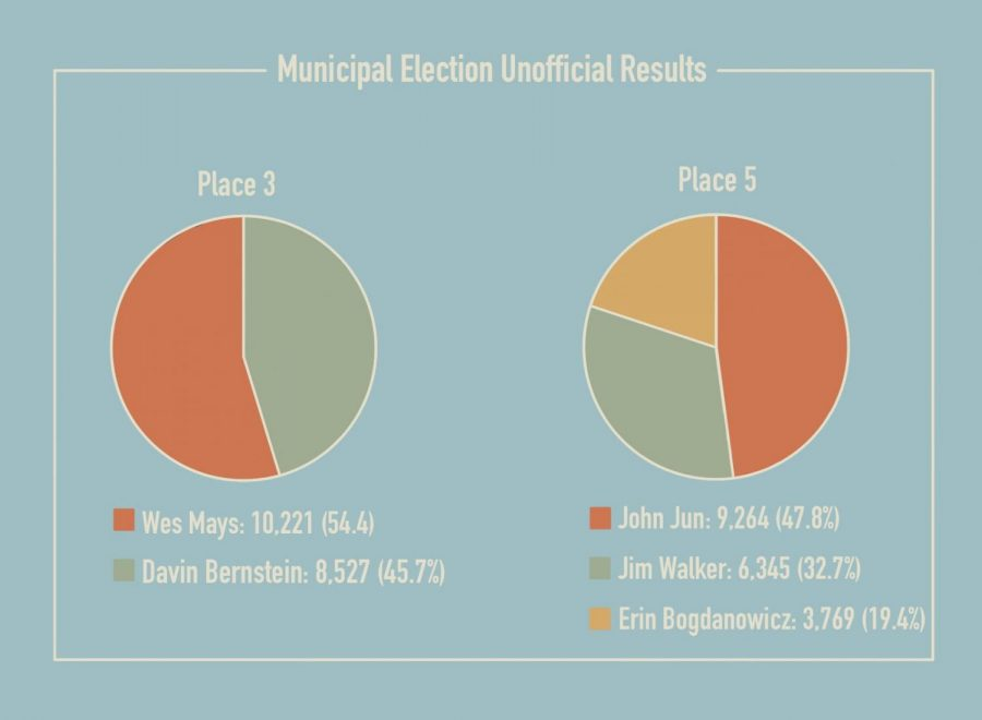 In Tuesday's City Council election, incumbent Wes Mays won against David Bernstein for Place 3. As no candidate won the majority for Place 5, leading candidates John Jun and Jim Walker are headed for a runoff election of Dec. 8. Graphic by Pranati Kandi