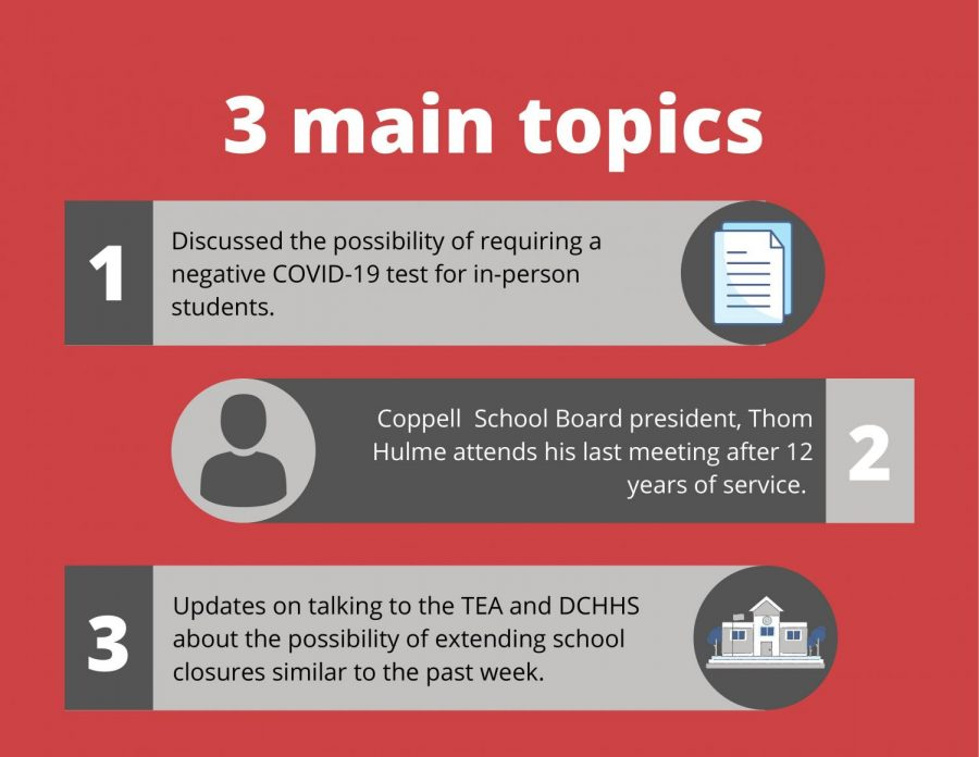 The Coppell School Board discussed many issues that occurred over the past week such as the week long closures of CHS and CHS9. The board celebrated President Thom Hulme's last meeting and the continued impact of COVID-19 on future testing and funding.