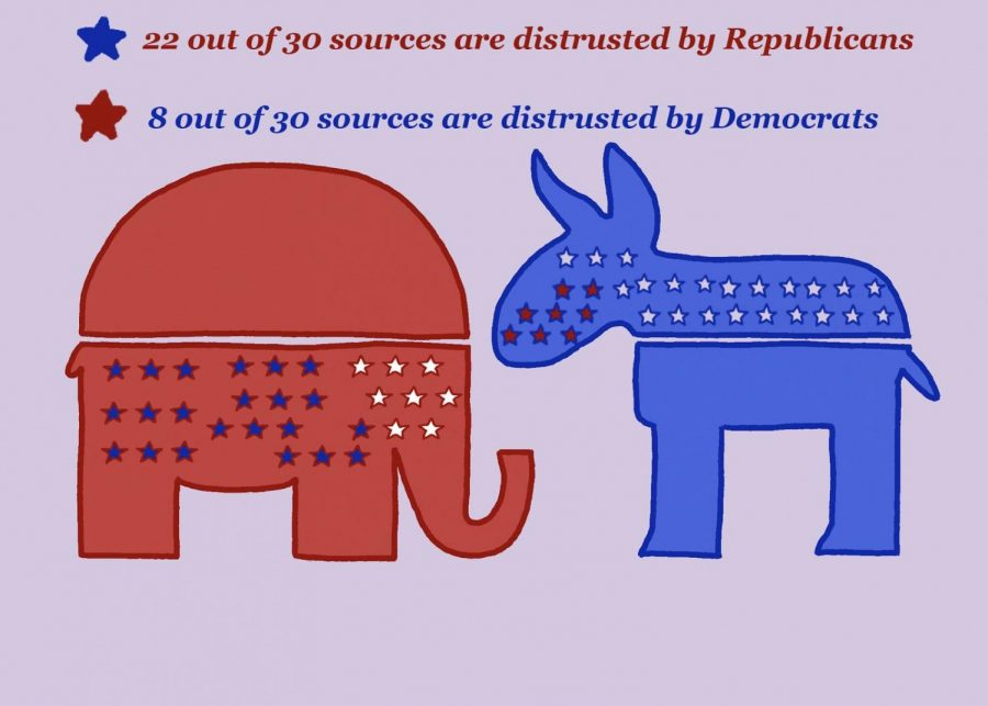 In a survey of 12,043 U.S. adults conducted by the Pew Research Center in 2019, it was revealed that Republicans had more than twice as much distrust when compared to Democrats in a sample of 30 news sources. As trust in the media has hit historic lows in the past four years, political polarization has been increasing. Graphic by Blanche Harris