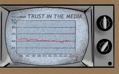 According to the poll conducted by Gallup, six out of 10 Americans have either little or no trust at all in mass media. This distrust has grown throughout the last couple of decades due to recent political views and influences. Graphic by Josh Campbell