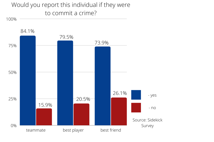 Athletes at Coppell High School were asked to fill out an anonymous survey as to who they report if a certain person committed a crime (ex: theft, steriod abuse, sexual assault, etc). The data includes 88 responses and shows a trend where people are less likely to report people who are valuable either to the team or to them individually.