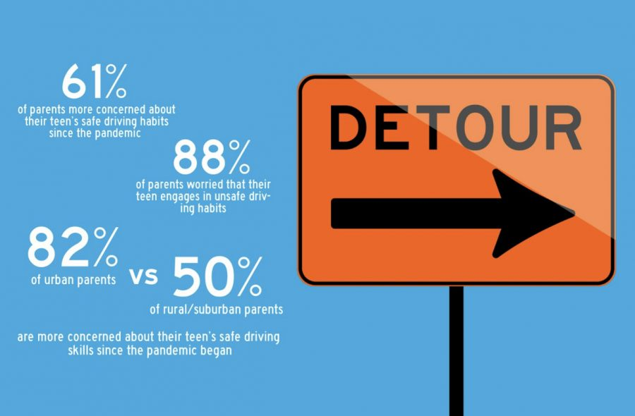 Since the beginning of the pandemic, less teens in the United States have been able to complete proper driving education - almost three-quarters of parents with a teen said their teen's driving education has been delayed by the pandemic. Parents have also been more concerned about their teen's driving habits since the pandemic's advent.