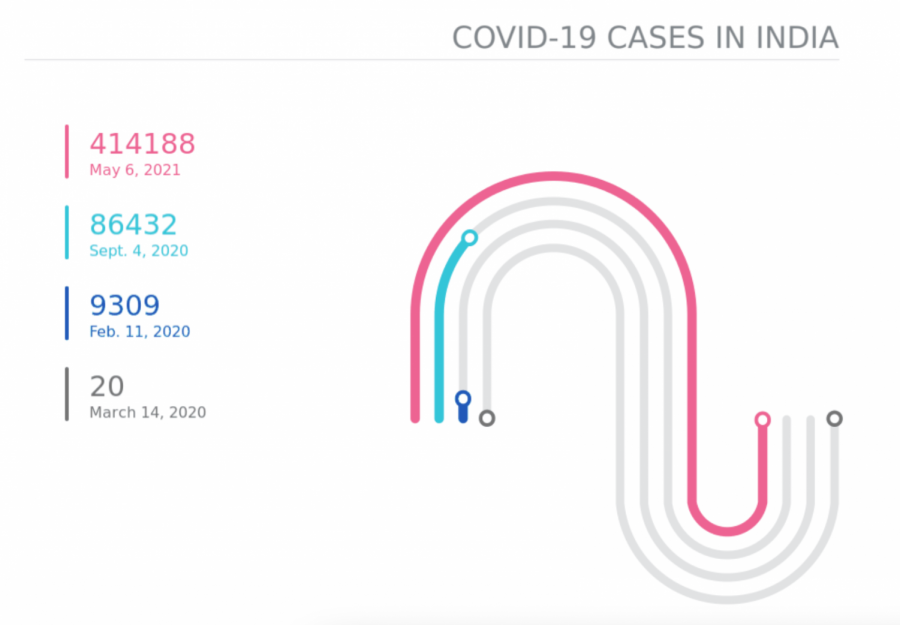 Following a brief period of lowered COVID-19 cases, a recent surge of cases in April has left India grappling with a second wave, making it the country with the second-highest number of COVID-19 cases in the world currently. Source: Johns Hopkins University Coronavirus Resource Center.