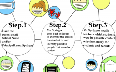 The contact tracing process began last school year when some students were virtual and some were in person. If a student tests positive for COVID-19, Coppell High School administrators facilitate this contact tracing process.