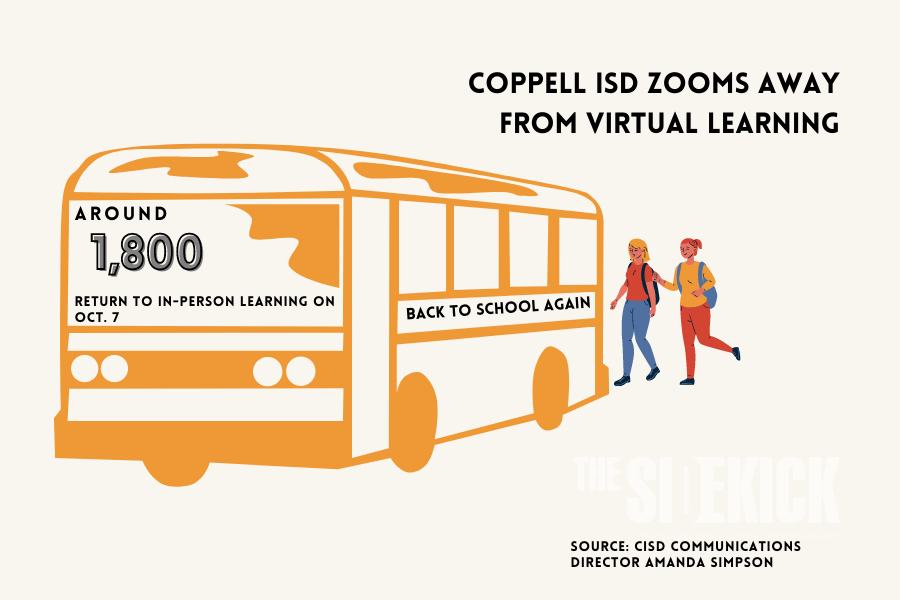 All Coppell ISD kindergarten through sixth grade students will return to in-person learning on Oct. 7 for the second nine weeks of the 2021-22 school year. At this time, CISD does not plan to offer temporary virtual learning to any grade level for the remainder of the school year.