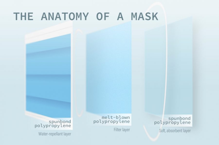 A+standard+medical+face+mask+is+composed+of+three+layers%3A+a+water-repellent+layer%2C+a+filter+layer+to+prevent+germs+from+entering+and+a+soft%2C+absorbent+layer.+The+Sidekick+staff+writer+Yasemin+Ragland+encourages+people+to+wear+a+mask+and+describes+the+importance+of+wearing+one.+Graphic+by+Srihari+Yechangunja.