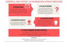 If a Coppell ISD student tests positive for COVID-19, their parent is recommended to contact the school nurse and the communications department will add a case to the CISD COVID-19 Dashboard. If a staff member tests positive for COVID-19, the communications department updates the CISD COVID-19 dashboard.