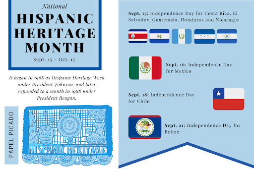 Hispanic Heritage Month setting standards for appreciation